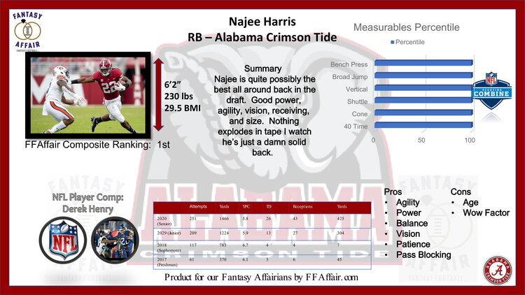 Najee Haris