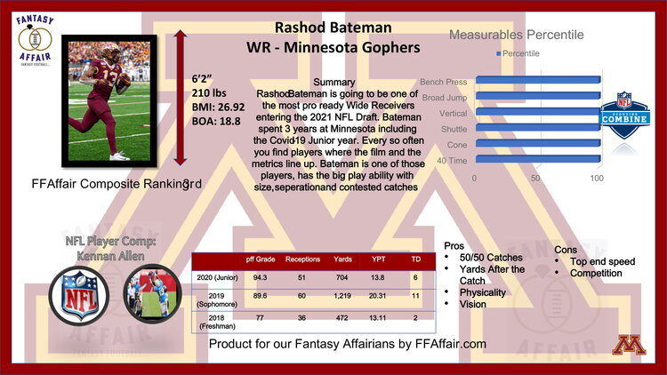 Rashod Bateman